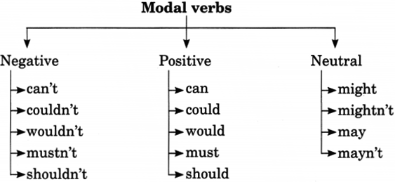 Modals Exercises for Class 7 With Answers Pdf 3