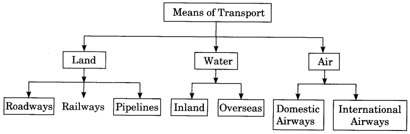 NCERT Class 10 Geography Chapter 7 Notes Lifelines of National Economy