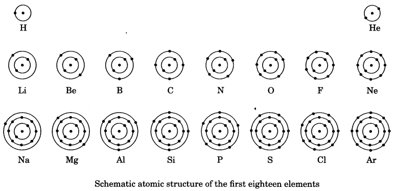 Structure of the AtomClass 9 Notes Science Chapter 4