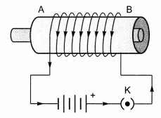 Magnetic Effects of Electric Current Class 10 Extra