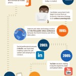 The Evolution of Job Interviews [INFOGRAPHIC]