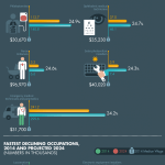 60 Fastest Growing and Declining Jobs [INFOGRAPHIC]