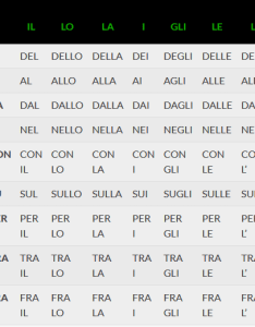 Italian grammar articulated prepositions also simple and in learn daily rh learnitaliandaily