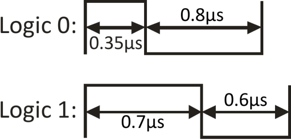 WS2812 Timing Diagram