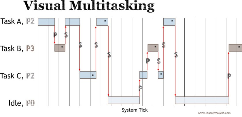 FreeRTOS Tick switching tasks