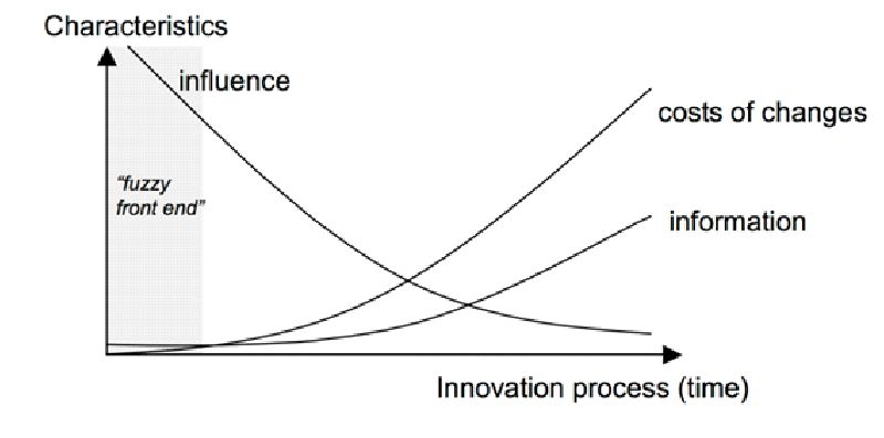 Sustainable Product Innovation: The Importance of the Front- End Stage in the Innovation Process