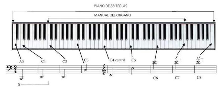 Fundamentos Físicos del Sonido on LearnJazzPiano.com