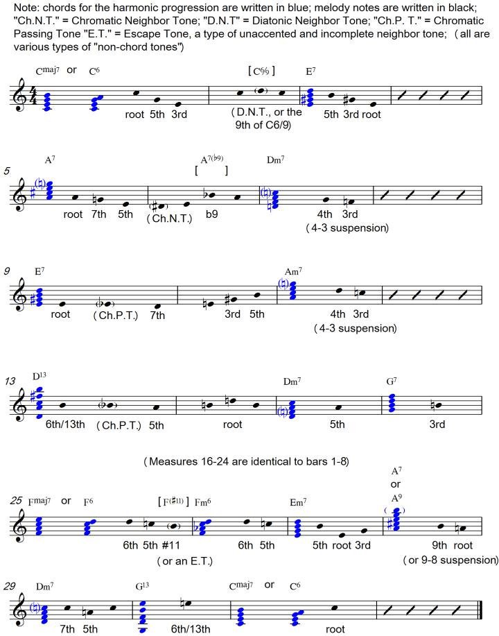 Exelent Piano Chords For John Legend All Of Me Photo - Beginner ...