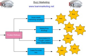 Buzz Marketing