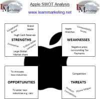 Apple SWOT analysis 2019