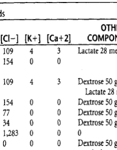 Figure electrolyte composition of commonly used intravenous fluids also and electrolytes rh learnpicu