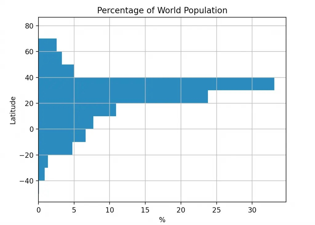 Pandas and GeoPy: Plot World Population by Latitude and Longitude using Weighted Histograms - 5 Step Tutorial - Learn Python with Rune