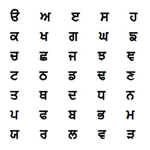 Your Guide to Gurmukhi Script and the Punjabi Alphabet