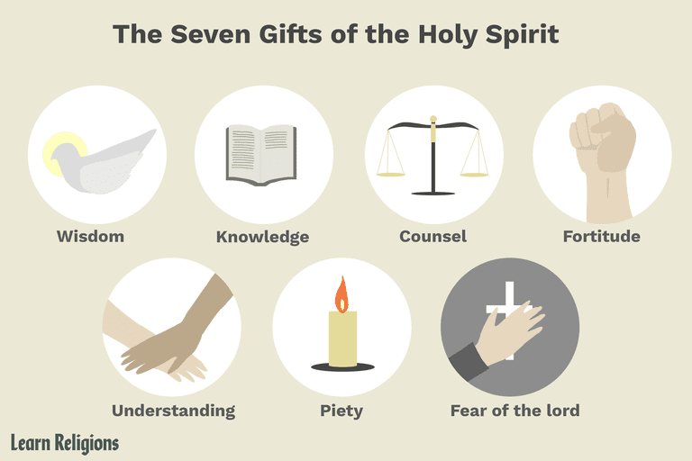 Image result for 7 gifts of the holy spirit symbols