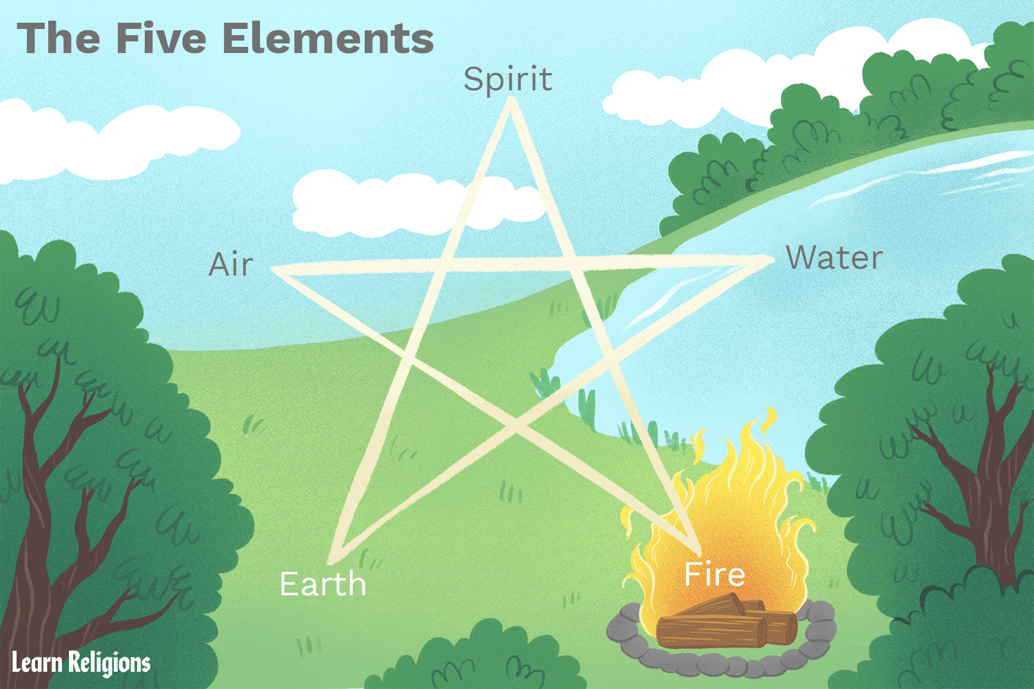 hight resolution of fire creation diagram