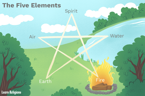small resolution of fire creation diagram