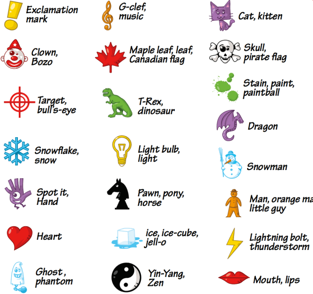 A picture showing the set of all 21 pictograms that are present in the set of all Spot It cards