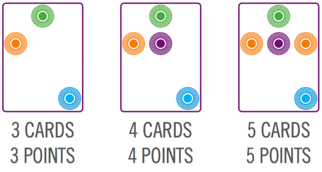 Image showing the point values of multiple card Swish sets