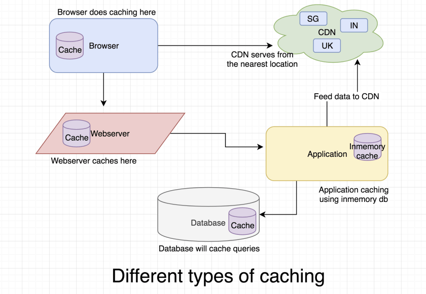 Working on scale: What is caching and where to use which one?