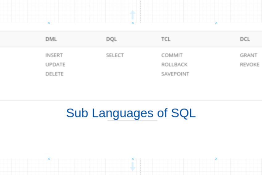 Different sub-languages of SQL.