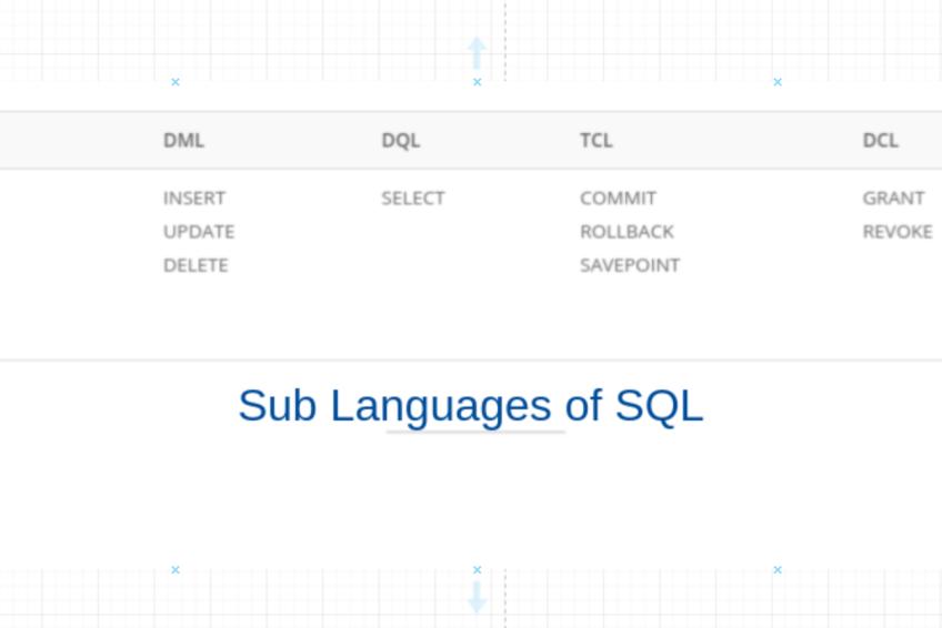 sub-languages of sql