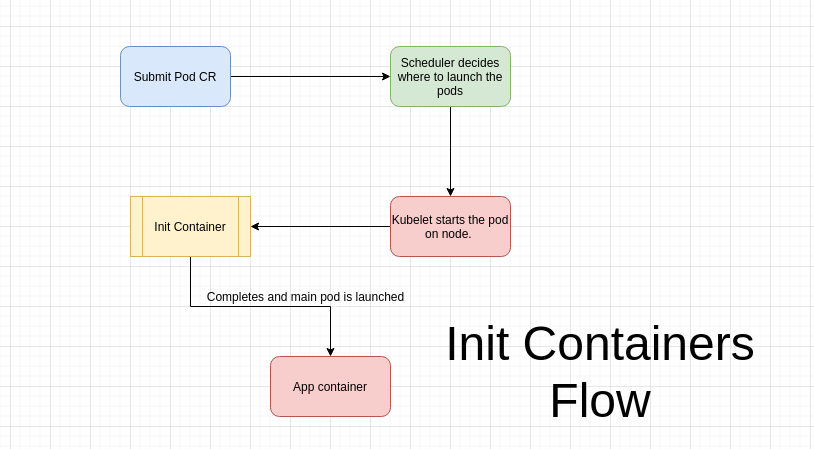 What are init containers and why do you need them?