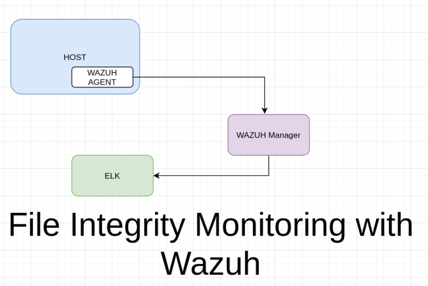 What is File Integrity Monitoring and how to implement it?