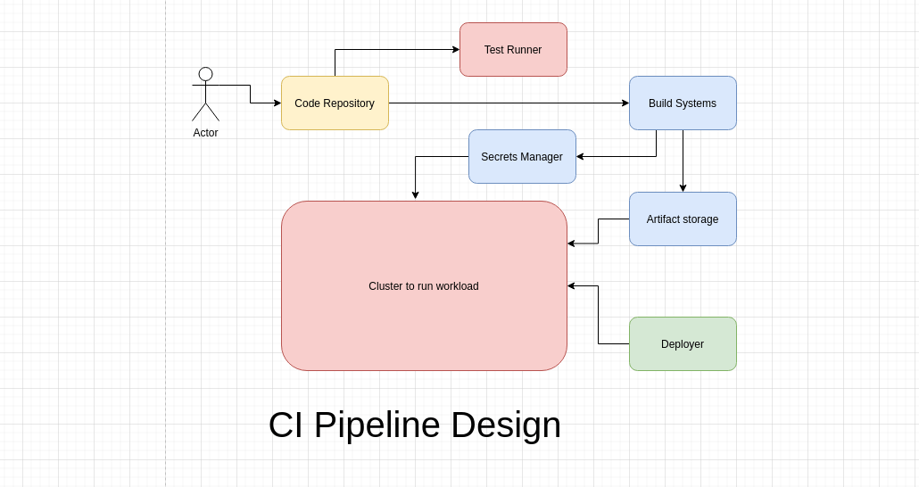 DevOps Interview Question: How will you set up a CI/CD pipeline?