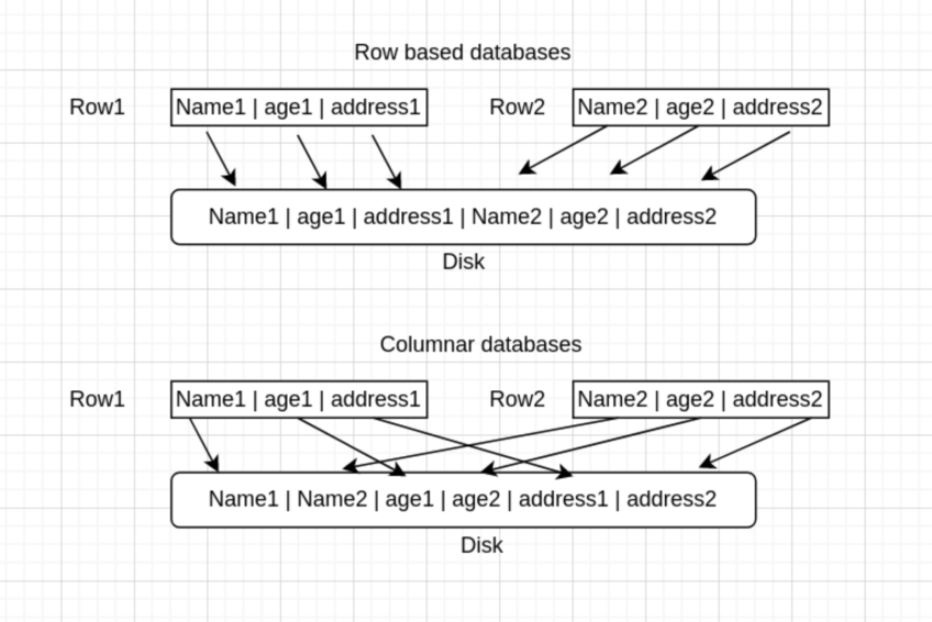 Difference between columnar and row-based databases.