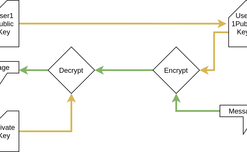 The math behind public-key cryptography which is also used in SSH.