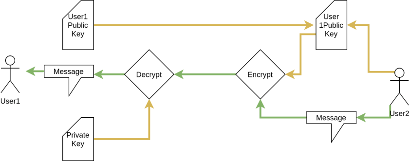 The math behind public-key cryptography which is also used in SSH