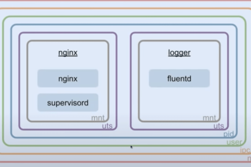 What are SideCar Containers – Implementation with Linux Namespaces