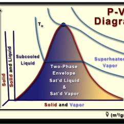 Pvt Phase Diagram Er For Hotel Reservation System Ch2, Lesson B, Page 6 - P-v
