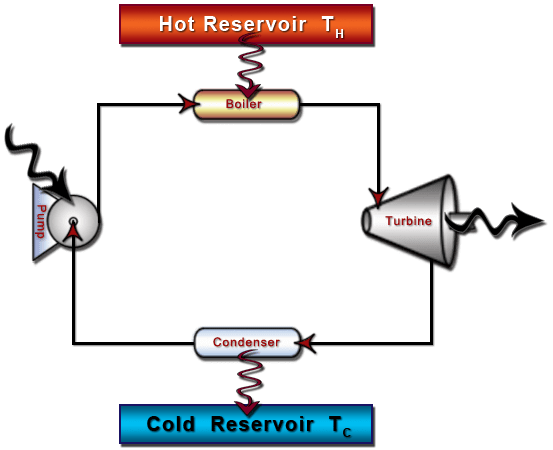 flow diagram refrigeration cycle starter wire ch6, lesson b, page 5 - components of a power