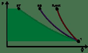 Ch8, Lesson C, Page 11  Adiabatic Compression : PV Diagram