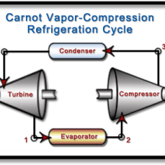 Vapor Compression Refrigeration Cycle Pv Diagram Digital Voltmeter Wiring Ch10 Lesson B Page 1 Practical Process Flow Of A Carnot