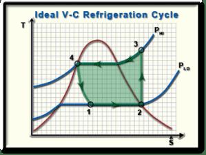 Ch10, Lesson B, Page 3  COP: Ideal VaporCompression