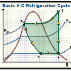 Vapor Compression Refrigeration Cycle Pv Diagram 98 Grand Cherokee Radio Wiring Ch10 Lesson C Page 3 Simple Ts Of A Operating Between Very High Pressure