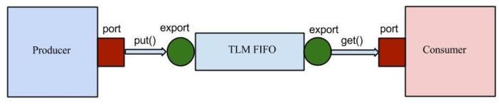 tlm_fifo
