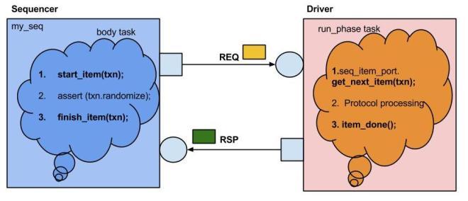 DriverSequencerComm