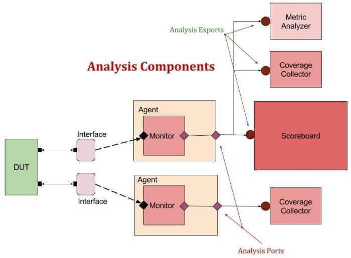 AnalysisComps