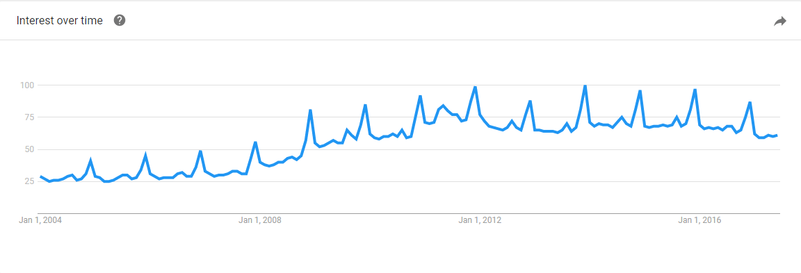 Google Trends for Coupons