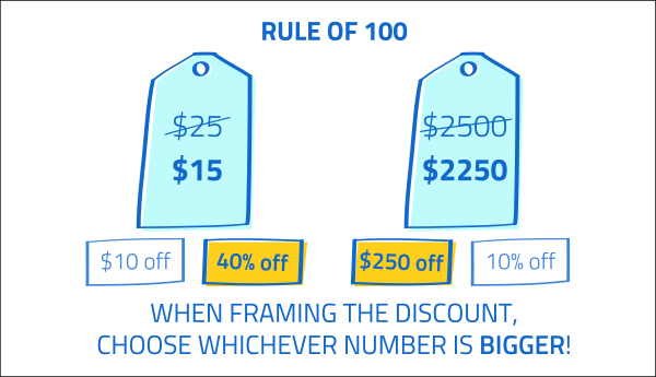 Rule of 100 Image