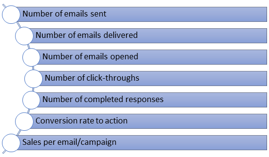 Important email marketing metrics
