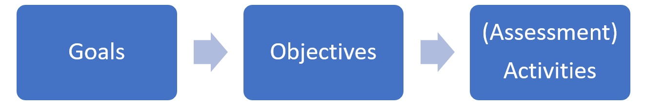 Goals, Objectives, Assessments