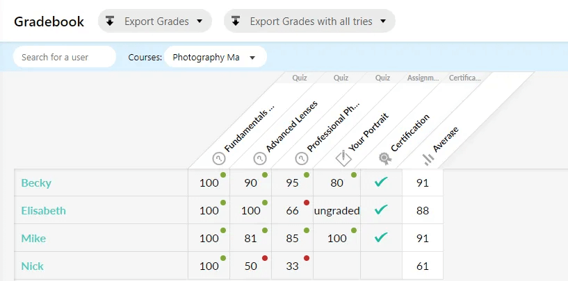 Screenshot from a gradebook example of LearnWorlds.