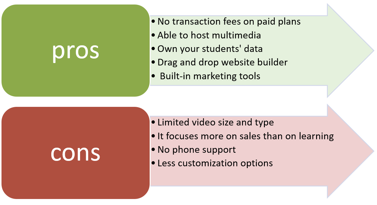 a diagram showing the pros and cons of thinkific