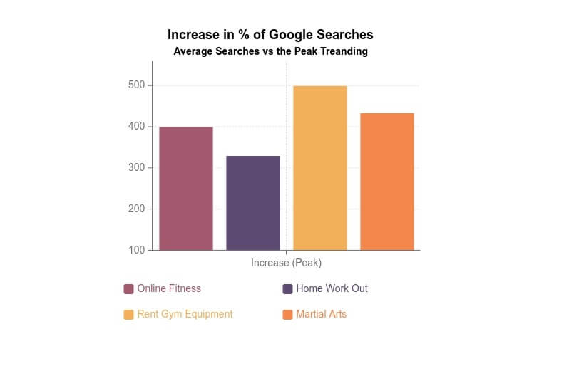 increase in online fitness searches for 2020