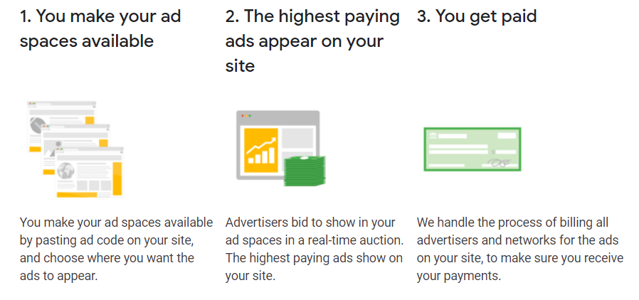 How google ads show on a blog