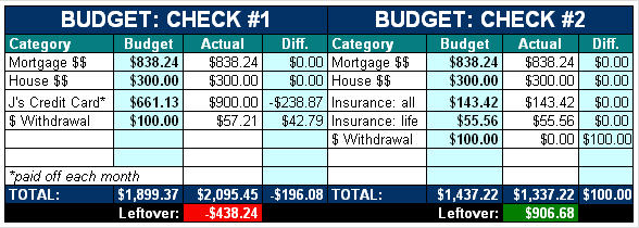 The Ultimate Collection of Free Budget Worksheets, Spreadsheets and ...